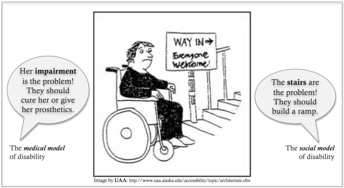 """Image shows a cartoon that explains the difference between the medical and social models of disability. Specifically, it shows a person in a wheelchair at the bottom of the steps. On the right is a caption saying """"they should build a ramp"""" and on the left is a caption saying that the """"impairment is the problem"""")"""